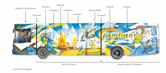 Grafik vom StadtlicHH-Magazin